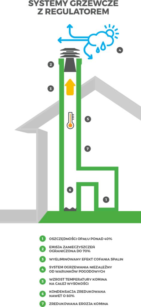 Działanie regulatora ciągu kominowego i korzyści