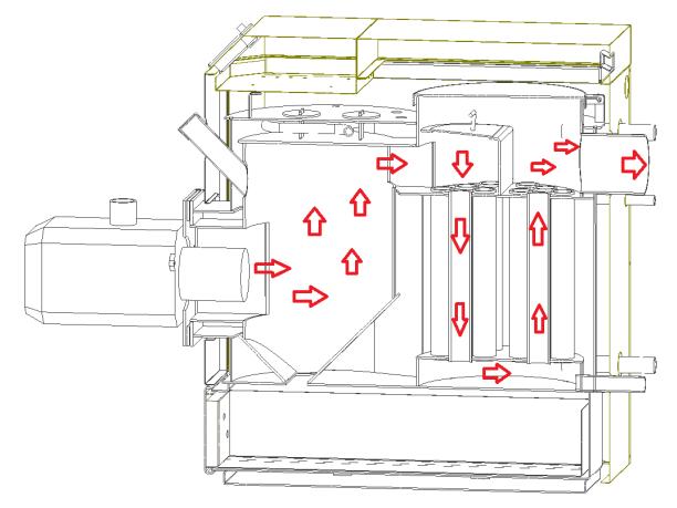 Zdjęcie przedstawia budowę Lumo Bio Max plus 15kw, a dokładniej przekrój poprzeczny tego kotła, na którym dokładnie widać przepływ powietrza uczestniczącego w procesie spalania. Wędruje ono z komory spalania prosto do komina, oddając po drodze ciepło do wymiennika ciepła.