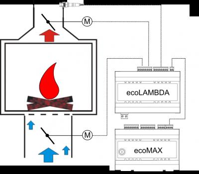 Schemat podłączenia modułu ecoLambda do regulatora kotła pelletowego.