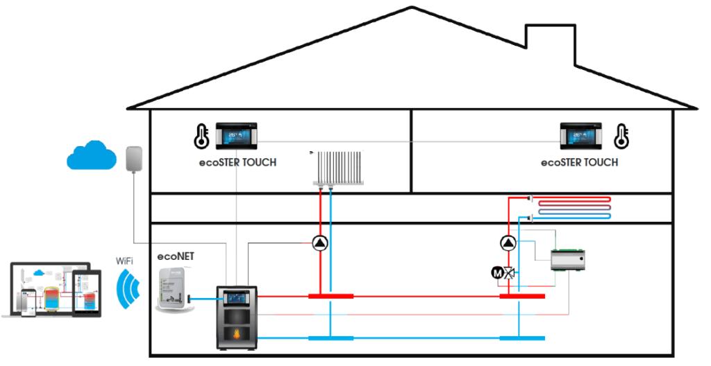 ecoSTER TOUCH - podłączenie i przykładowy schemat instalacji w budynku jednorodzinnym. Udostępniamy także instrukcję do regulatora pokojowego ecoster touch.